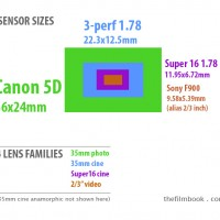 Archive: 4 Sensor Sizes & 4 Lens Families
