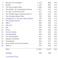 Box Office: 2012 Top 20 Films Analysis